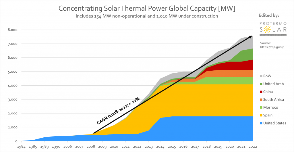 Concentrating Solar Thermal Power Global Capacity (MW)